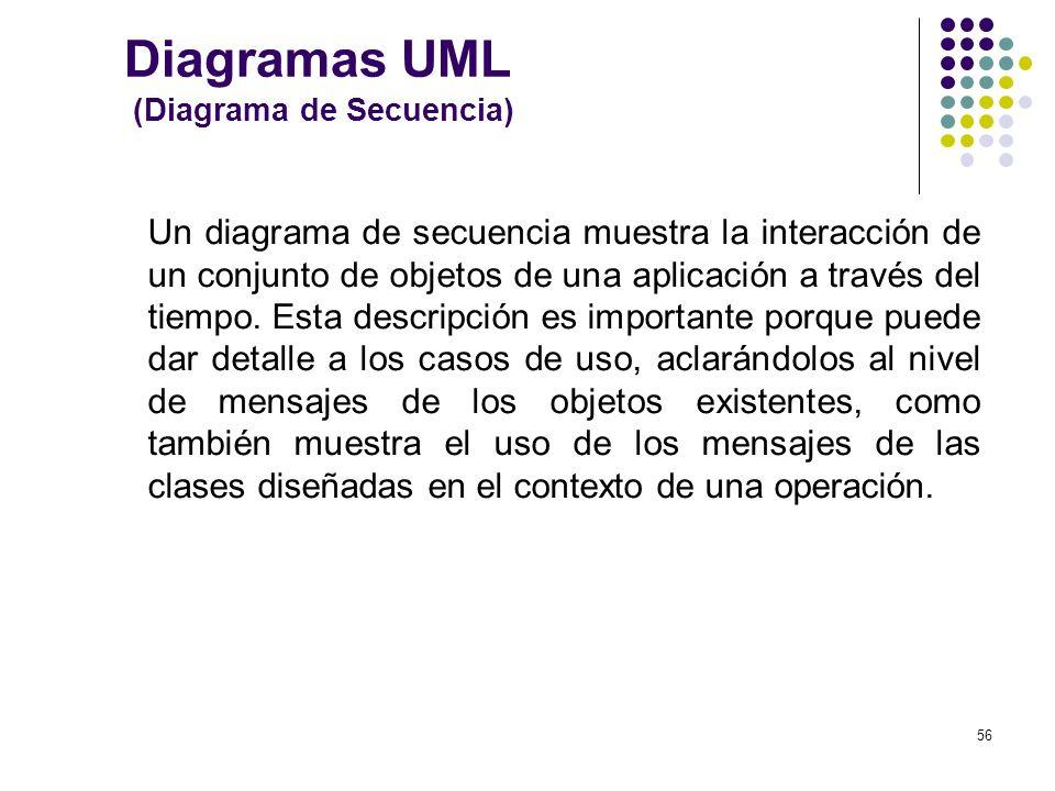 Diagramas UML (Diagrama de Secuencia)