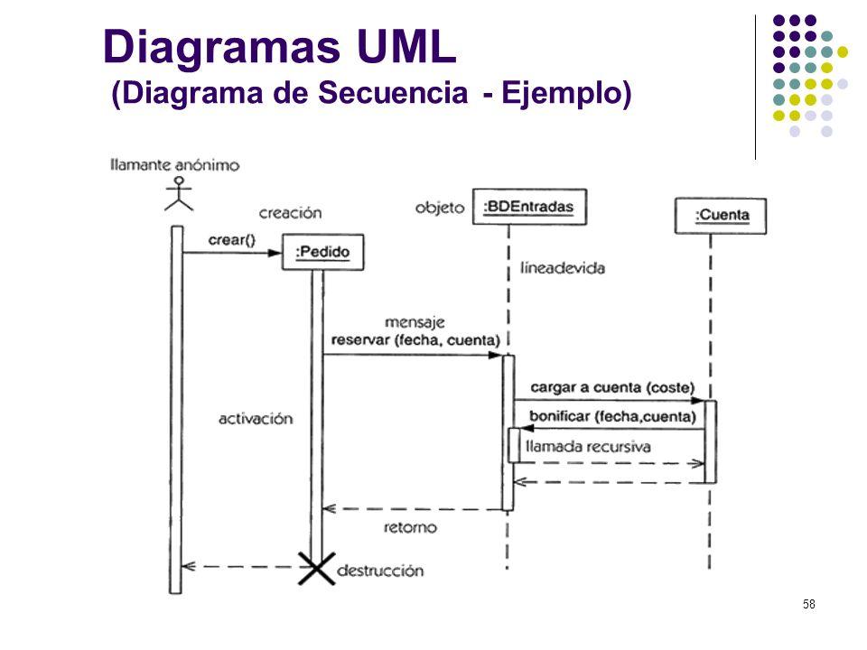 Diagramas UML (Diagrama de Secuencia - Ejemplo)