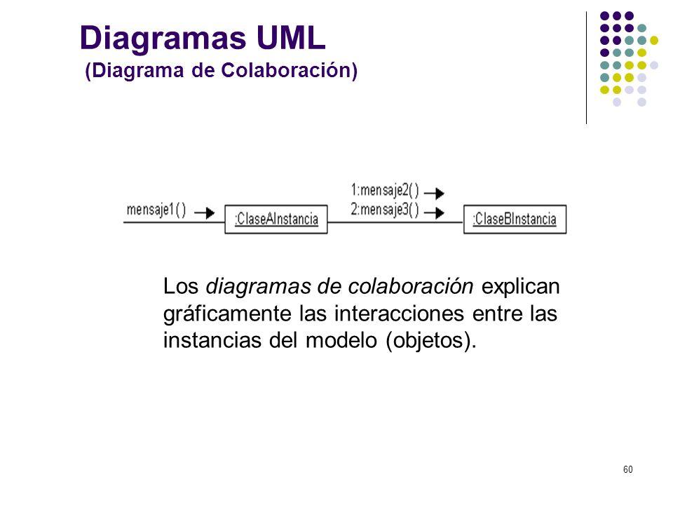 Diagramas UML (Diagrama de Colaboración)
