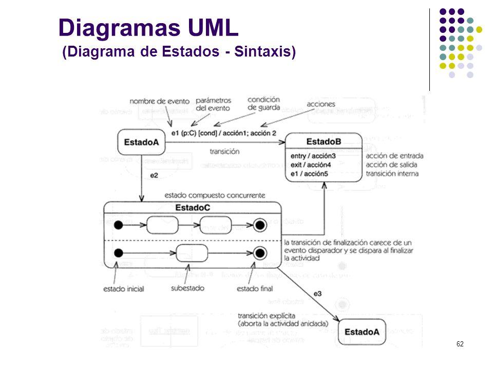 Diagramas UML (Diagrama de Estados - Sintaxis)