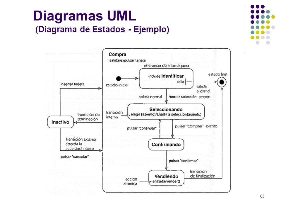 Diagramas UML (Diagrama de Estados - Ejemplo)