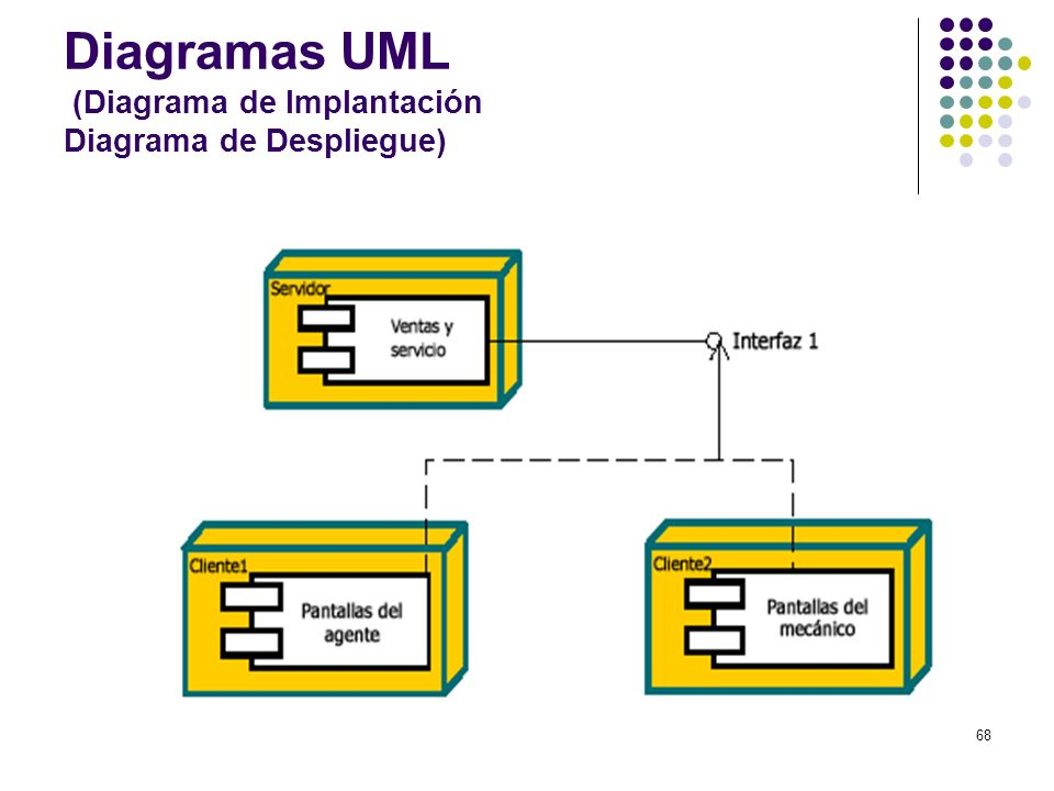 Diagramas UML (Diagrama de Implantación Diagrama de Despliegue)