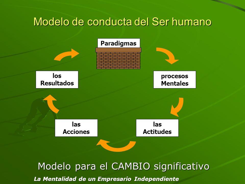 Modelo de conducta del Ser humano