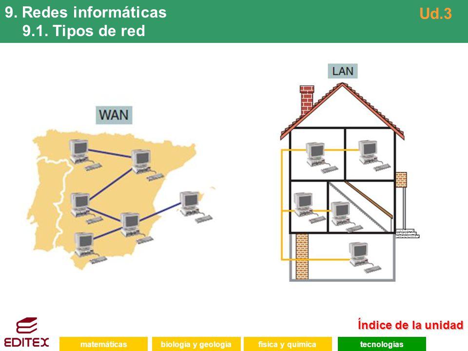 9. Redes informáticas 9.1. Tipos de red Ud.3 Índice de la unidad