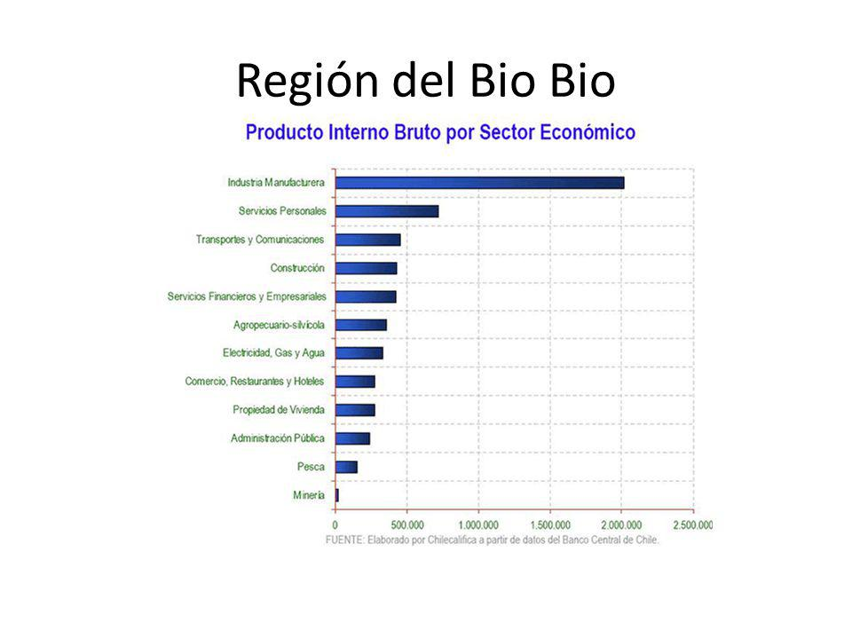 Región del Bio Bio