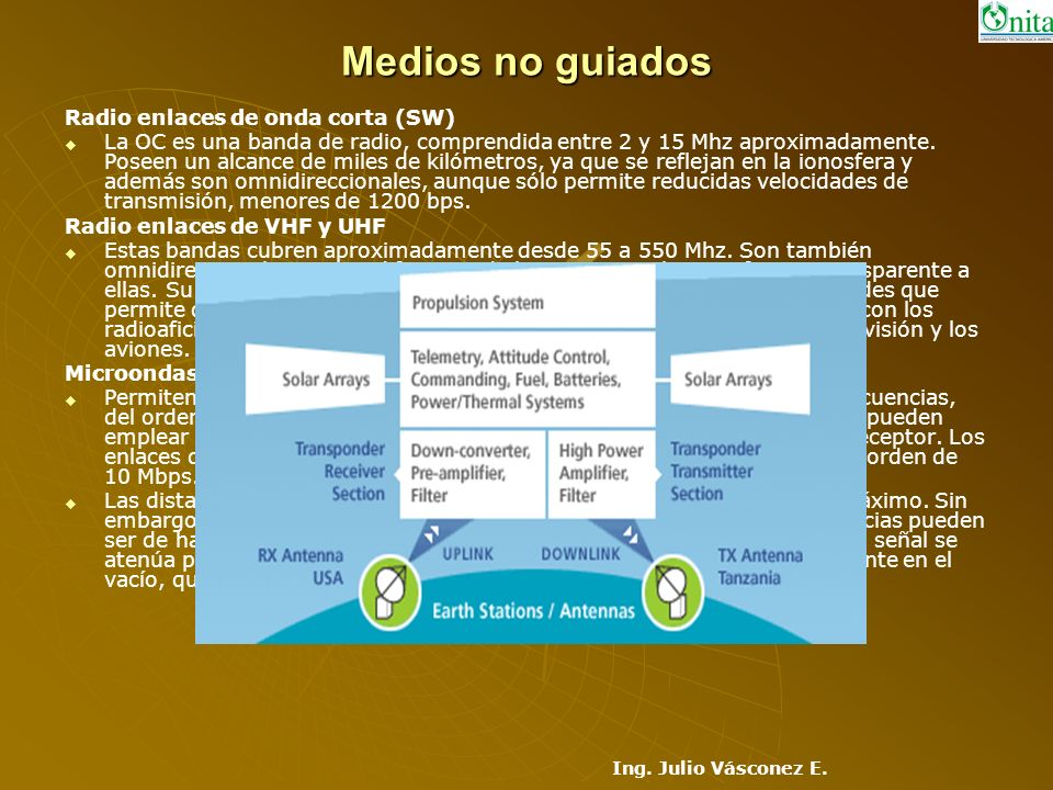 Medios no guiados Radio enlaces de onda corta (SW)