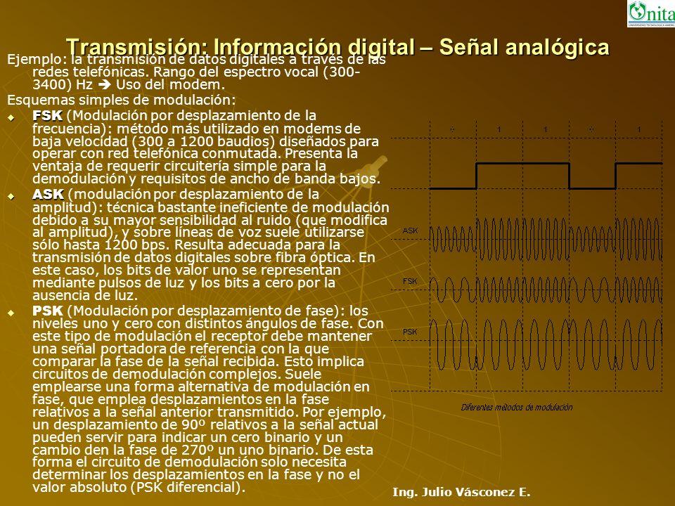 Transmisión: Información digital – Señal analógica