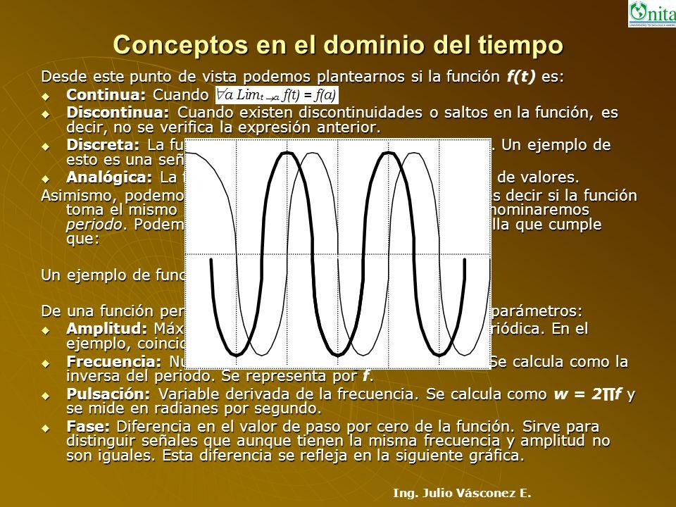 Conceptos en el dominio del tiempo