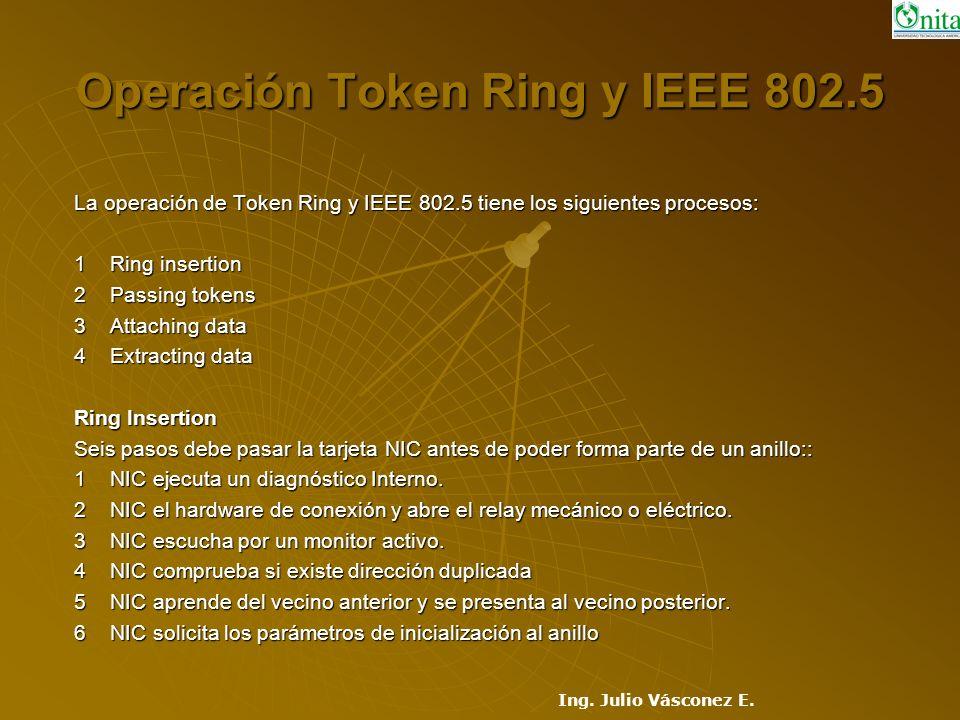 Operación Token Ring y IEEE 802.5