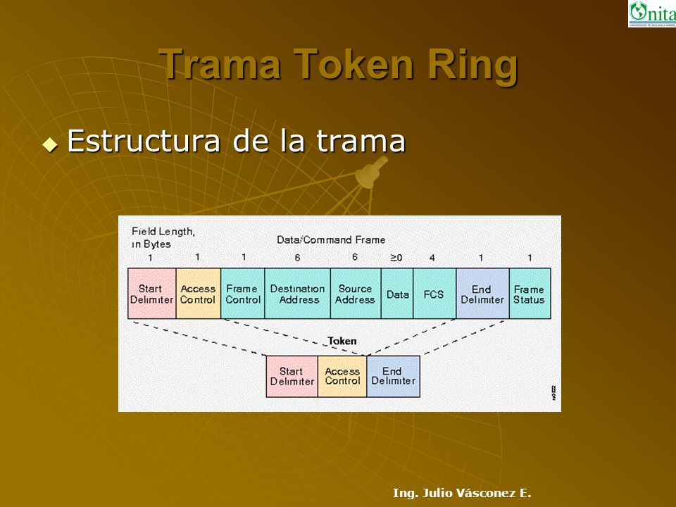 Trama Token Ring Estructura de la trama