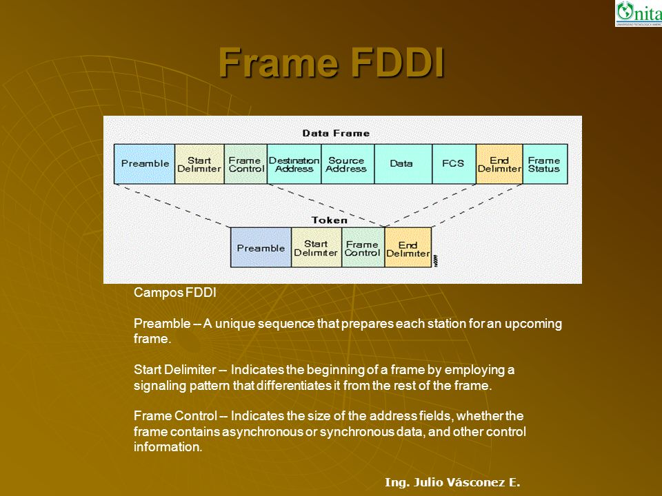 Frame FDDI Campos FDDI. Preamble -- A unique sequence that prepares each station for an upcoming. frame.