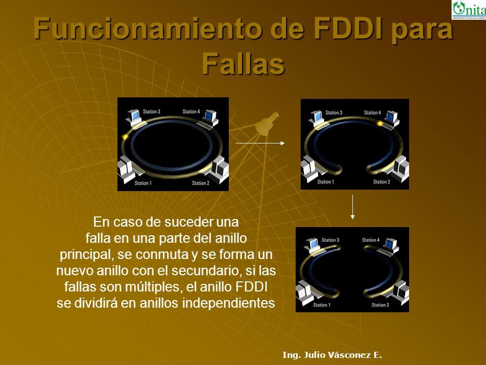 Funcionamiento de FDDI para Fallas