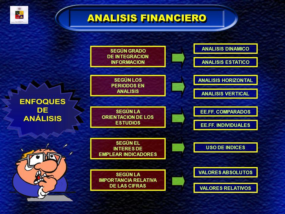 ANALISIS FINANCIERO ANALISIS DINAMICO SEGÚN GRADO DE INTEGRACION