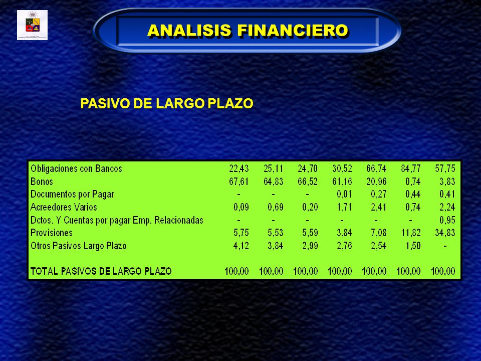 ANALISIS FINANCIERO PASIVO DE LARGO PLAZO