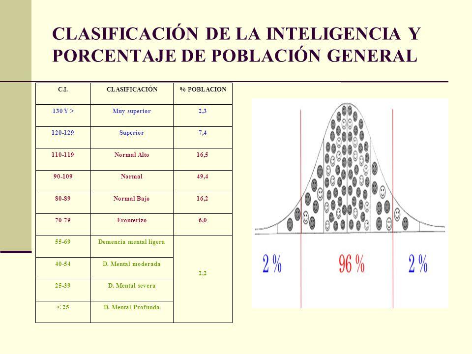 CLASIFICACIÓN DE LA INTELIGENCIA Y PORCENTAJE DE POBLACIÓN GENERAL