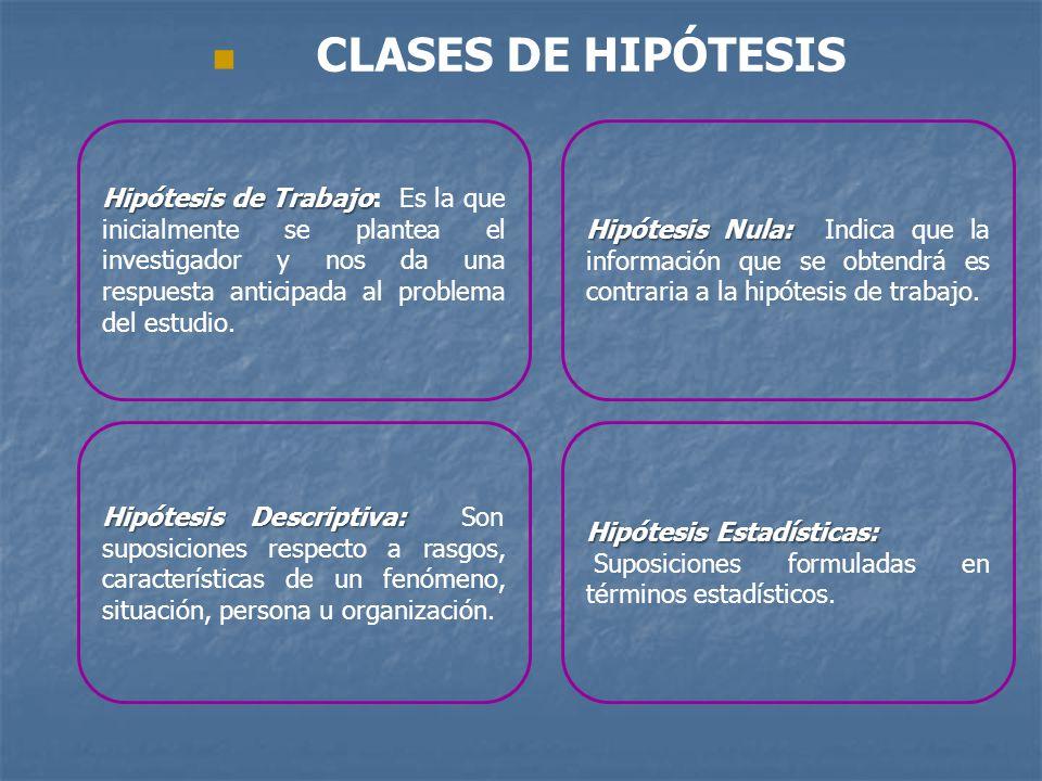 CLASES DE HIPÓTESIS Hipótesis Nula: Indica que la información que se obtendrá es contraria a la hipótesis de trabajo.