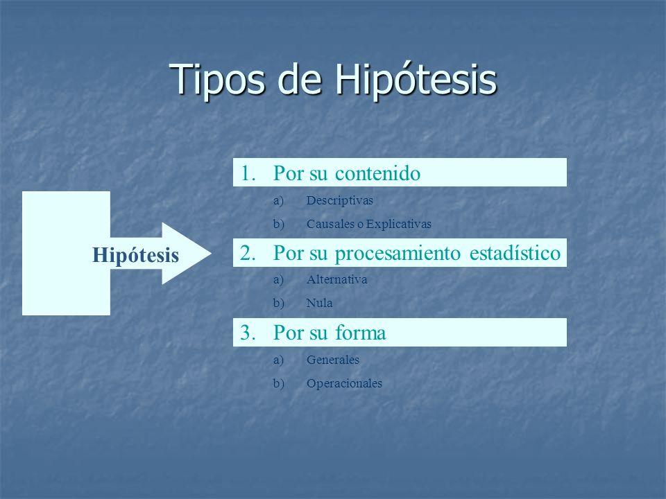 Tipos de Hipótesis Por su contenido Por su procesamiento estadístico