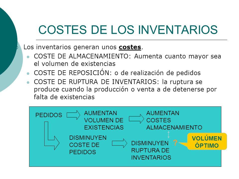 COSTES DE LOS INVENTARIOS
