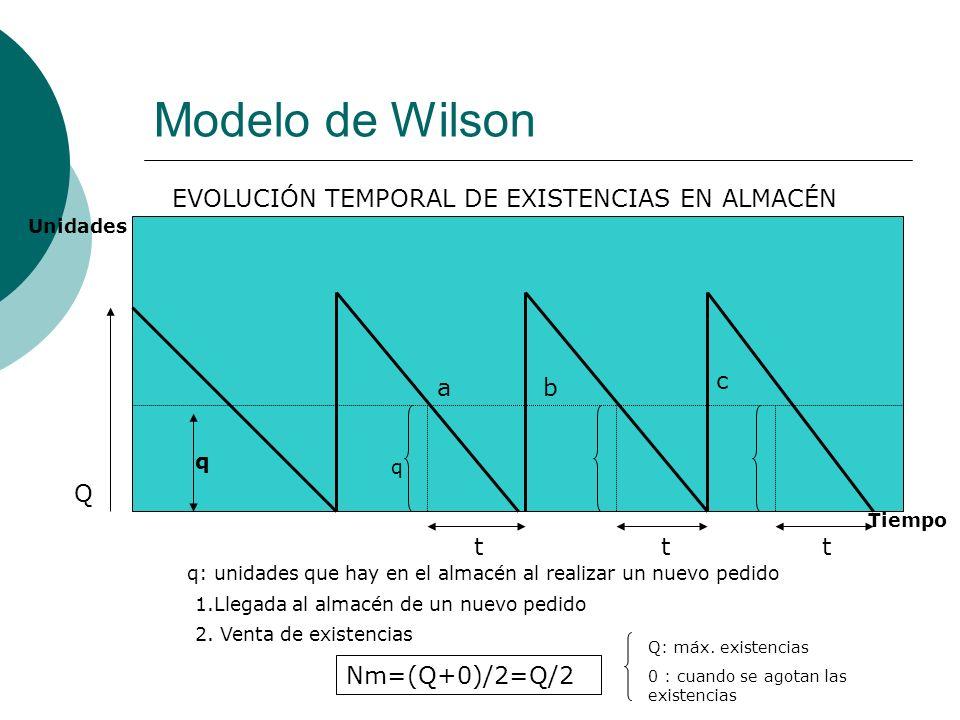 Modelo de Wilson EVOLUCIÓN TEMPORAL DE EXISTENCIAS EN ALMACÉN c a b Q