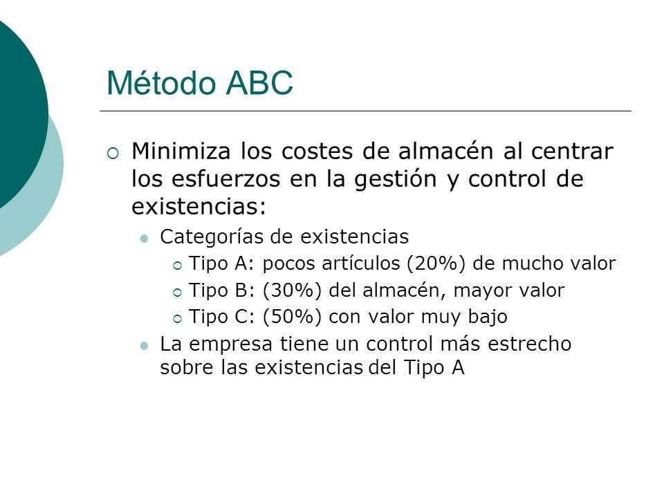 Método ABC Minimiza los costes de almacén al centrar los esfuerzos en la gestión y control de existencias: