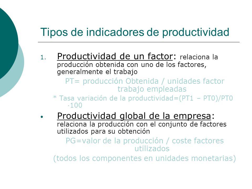 Tipos de indicadores de productividad