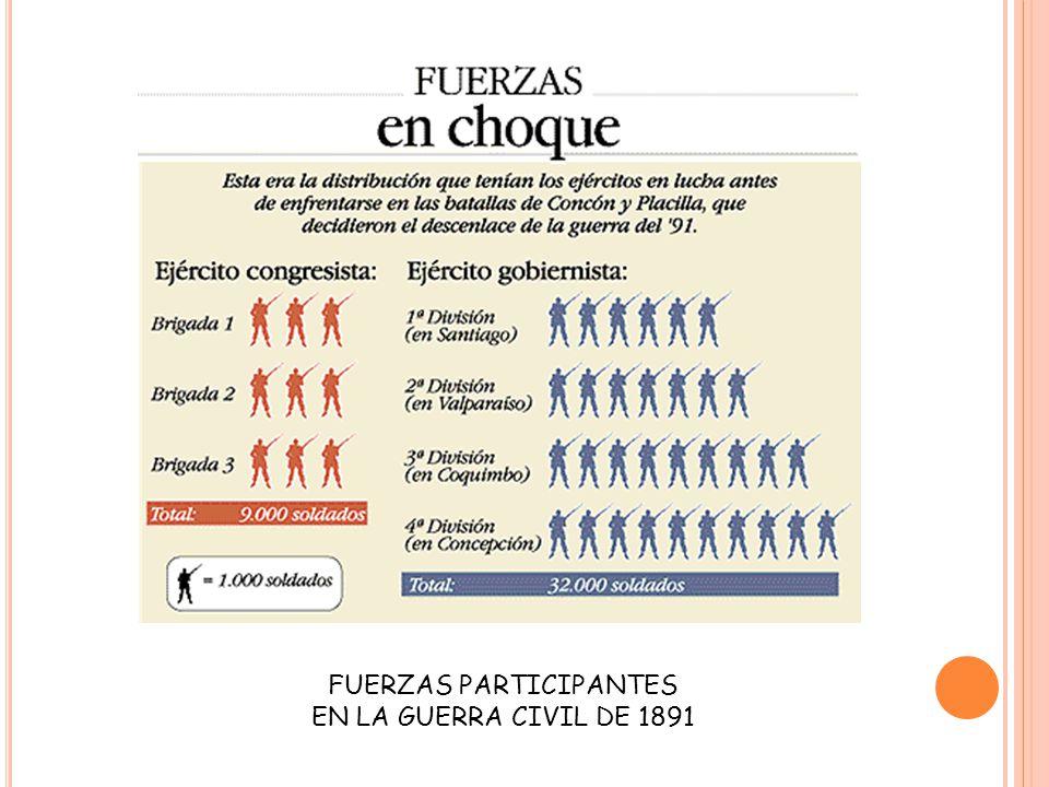 FUERZAS PARTICIPANTES