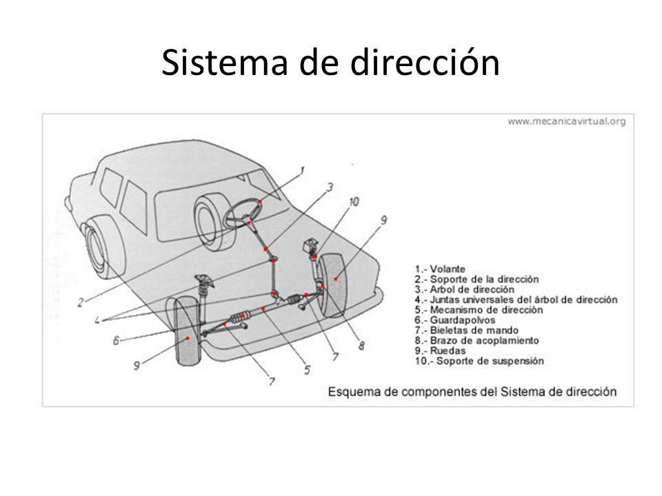 Sistema de dirección