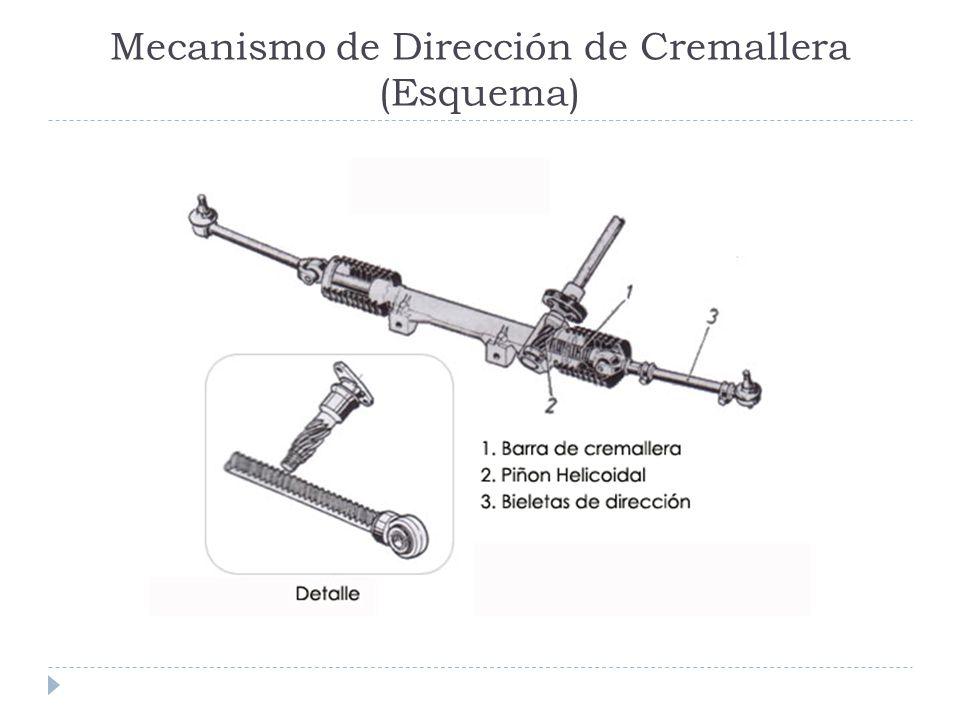 Mecanismo de Dirección de Cremallera (Esquema)