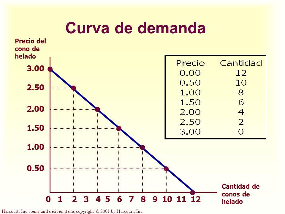 Curva de demanda Precio del cono de helado. 3.00. 2.50. 2.00. 1.50. 1.00. 0.50. Cantidad de conos de helado.