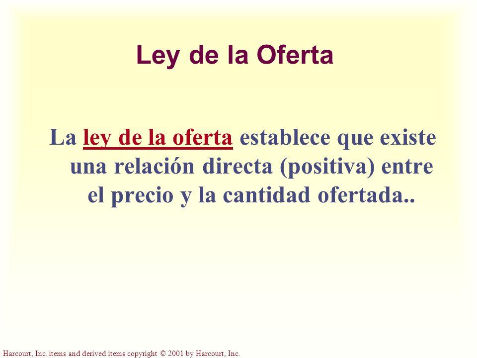 Ley de la Oferta La ley de la oferta establece que existe una relación directa (positiva) entre el precio y la cantidad ofertada..