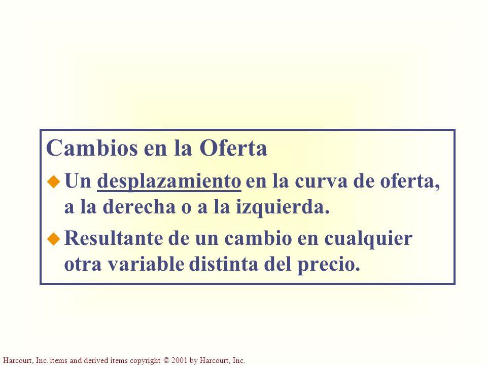 Cambios en la Oferta Un desplazamiento en la curva de oferta, a la derecha o a la izquierda.
