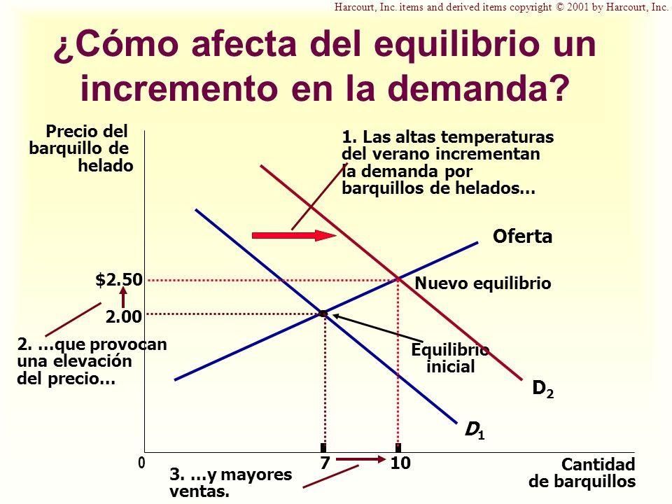 ¿Cómo afecta del equilibrio un incremento en la demanda