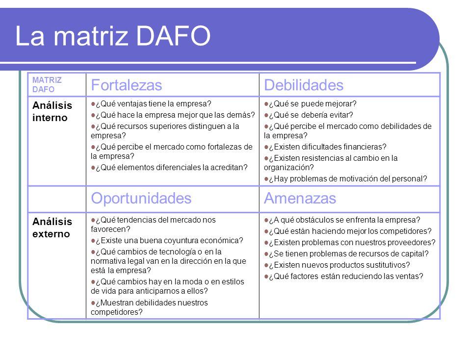 La matriz DAFO Fortalezas Debilidades Oportunidades Amenazas