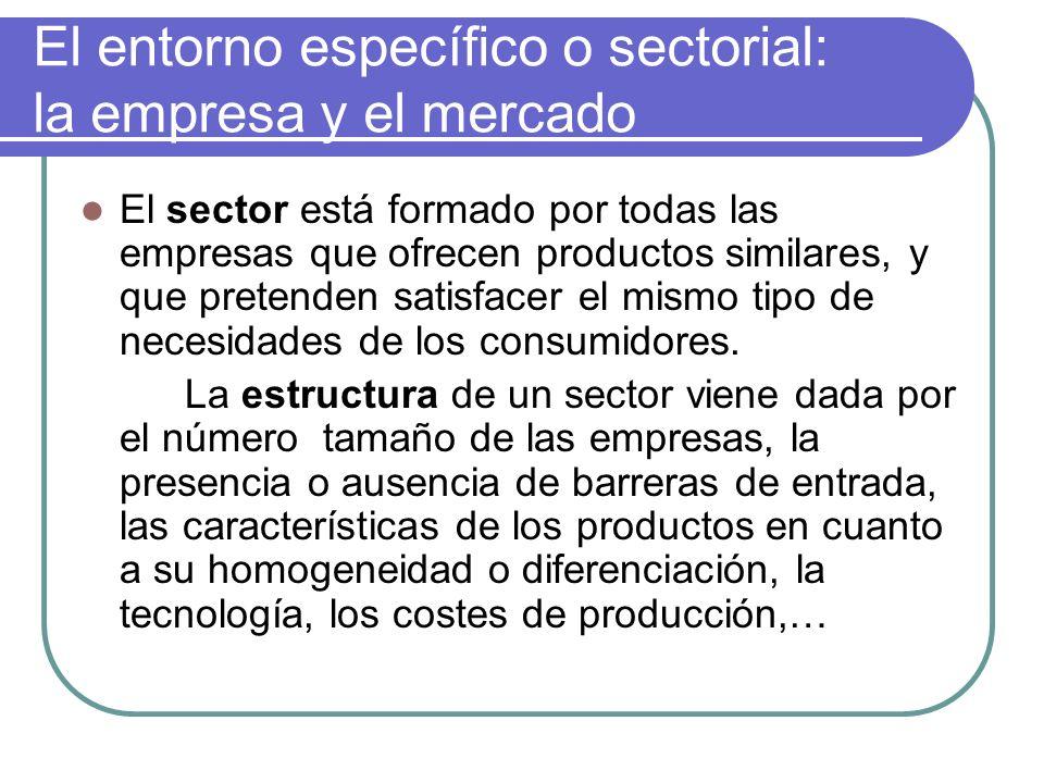El entorno específico o sectorial: la empresa y el mercado