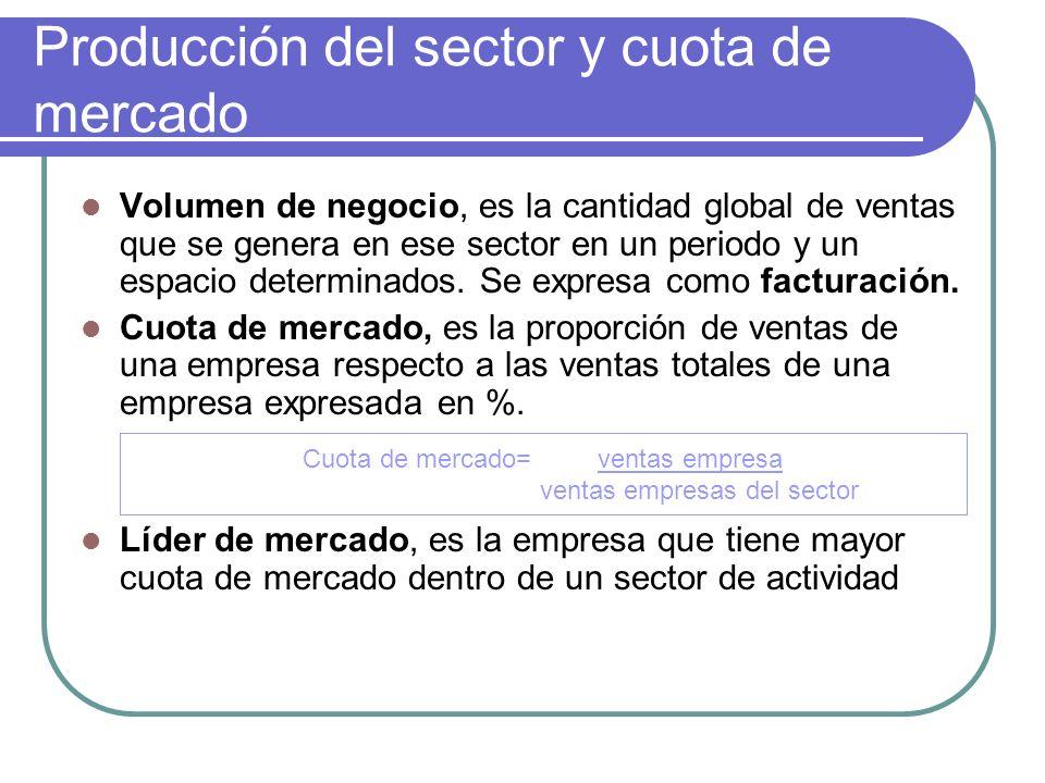 Producción del sector y cuota de mercado