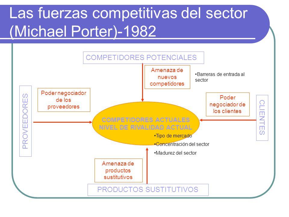 Las fuerzas competitivas del sector (Michael Porter)-1982