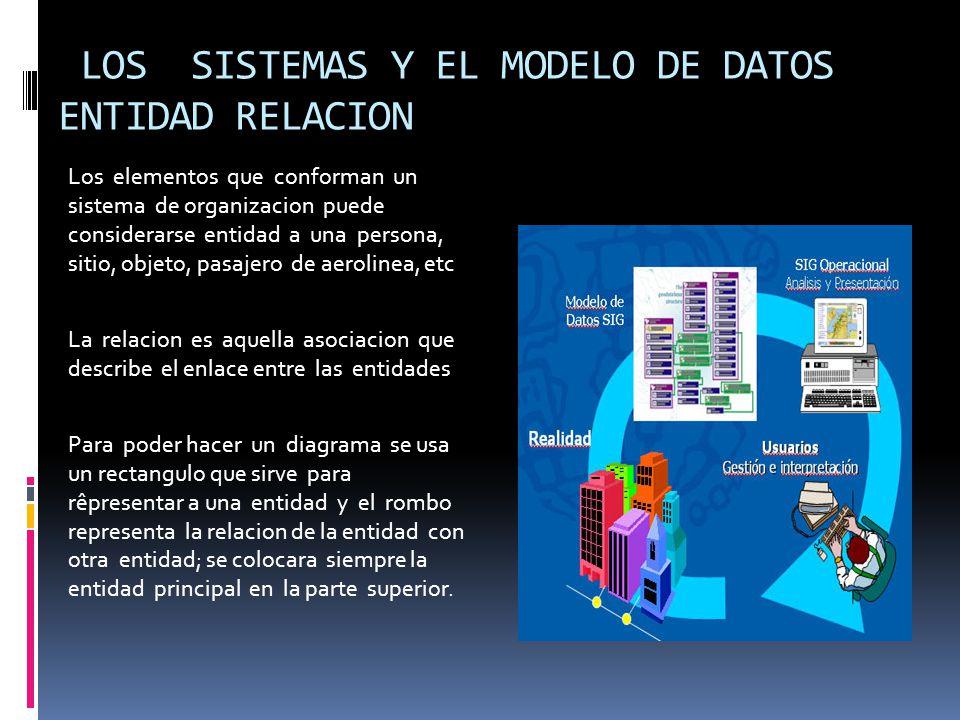 LOS SISTEMAS Y EL MODELO DE DATOS ENTIDAD RELACION
