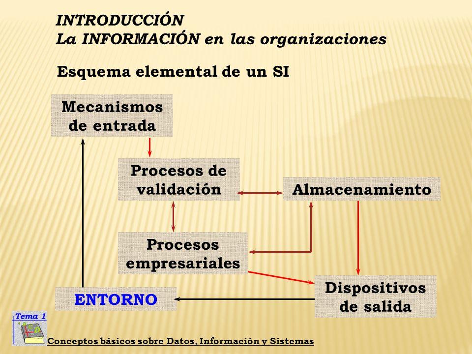 Procesos de validación Procesos empresariales Dispositivos de salida