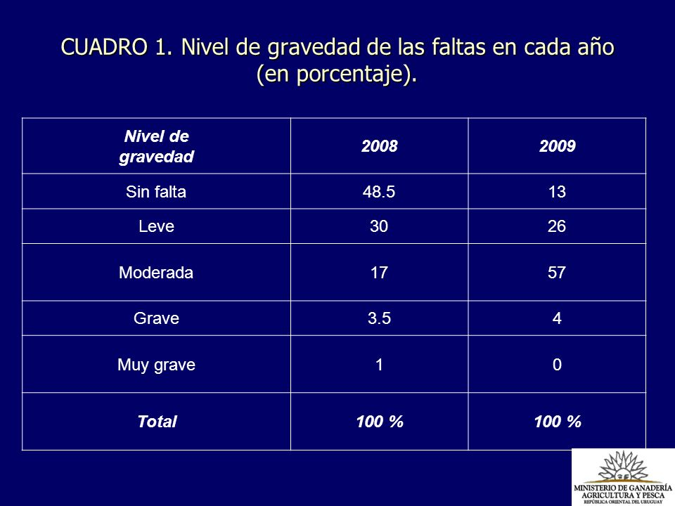 CUADRO 1. Nivel de gravedad de las faltas en cada año (en porcentaje).