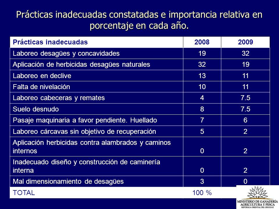 Prácticas inadecuadas constatadas e importancia relativa en porcentaje en cada año.