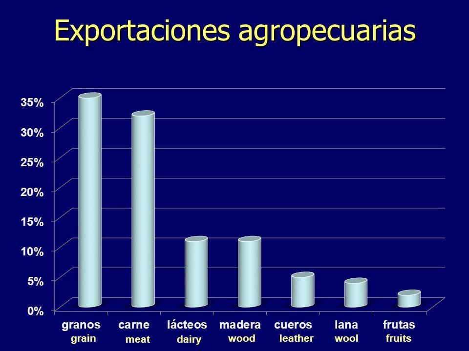 Exportaciones agropecuarias