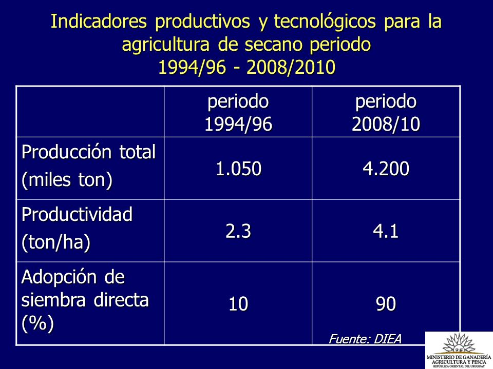 Adopción de siembra directa (%) 10 90