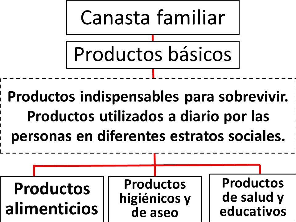 Canasta familiar Productos básicos Productos alimenticios