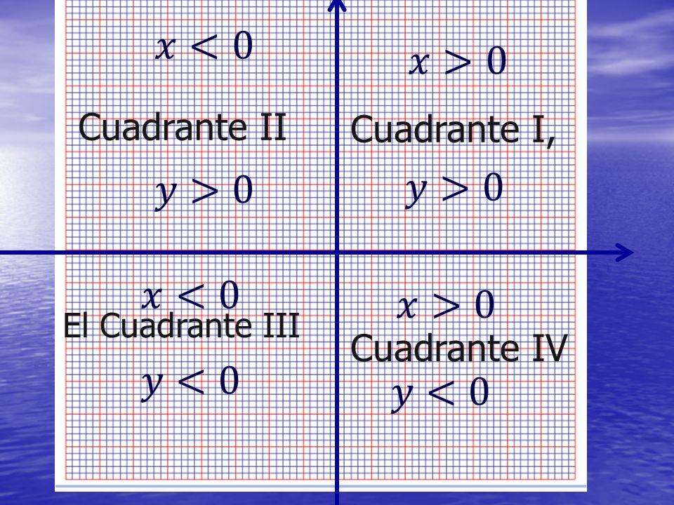 𝑥<0 𝑥>0 𝑦>0 𝑦>0 𝑥<0 𝑥>0 𝑦<0 𝑦<0 Cuadrante II