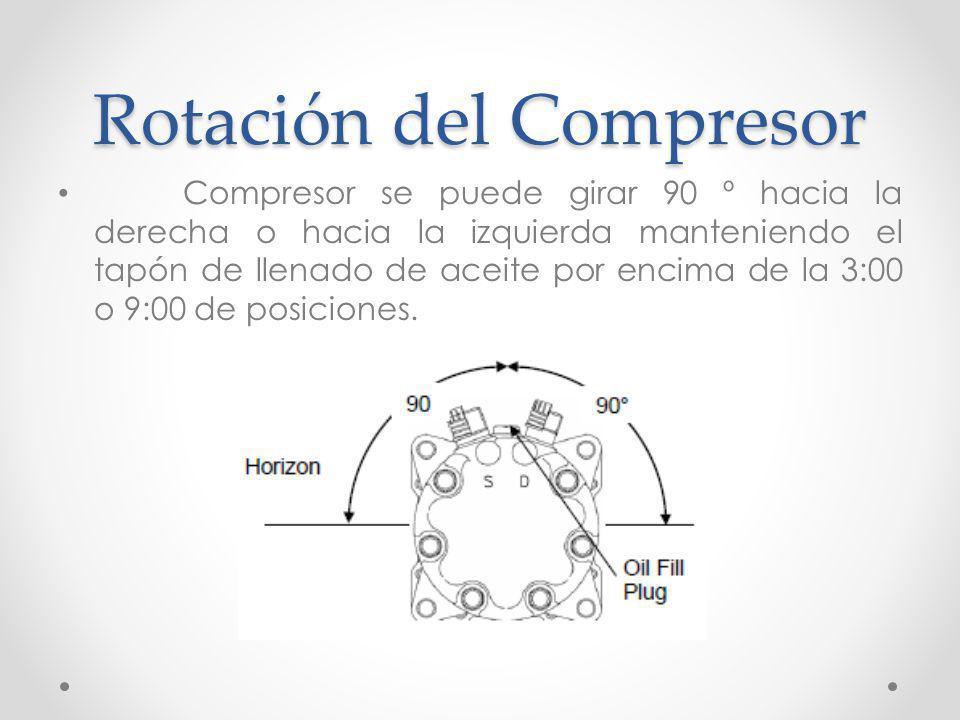 Rotación del Compresor