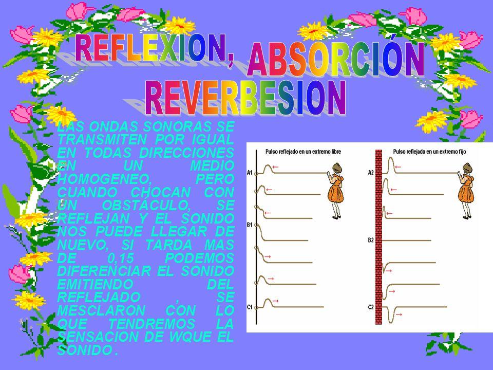 REFLEXION, ABSORCIÓN REVERBESION