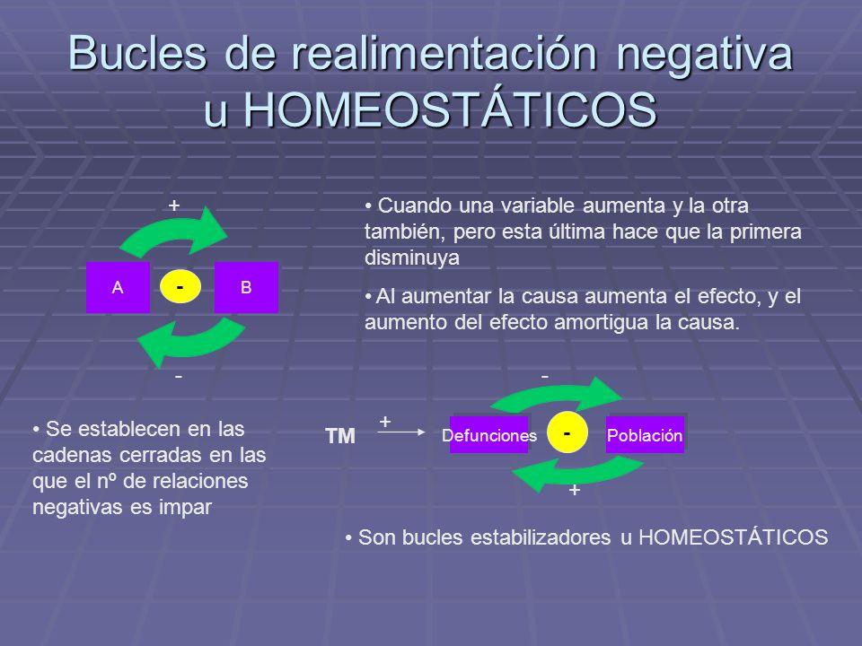 Bucles de realimentación negativa u HOMEOSTÁTICOS
