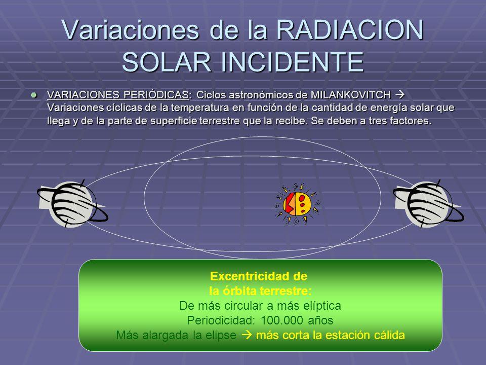 Variaciones de la RADIACION SOLAR INCIDENTE
