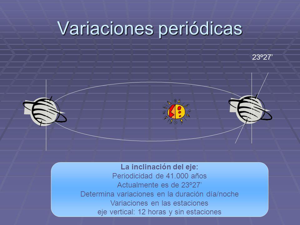 Variaciones periódicas