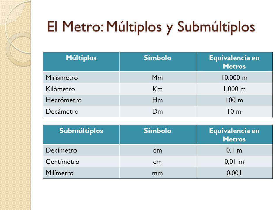 El Metro: Múltiplos y Submúltiplos